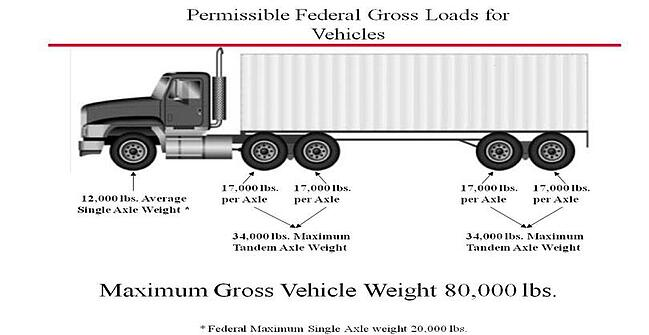 Intermodal Weight & Damage Prevention