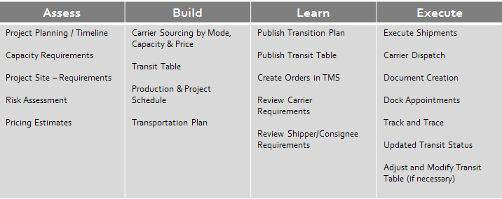Project-Based-Freight-Management