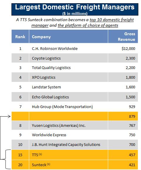 SunteckTTS Agency with InTek Freight & Logistics